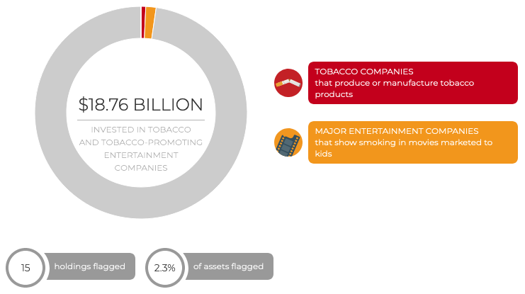 If a fund has investments in tobacco, you'll see a chart like this
